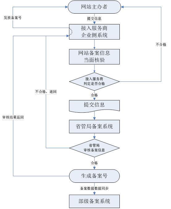 ICP备案流程.jpg